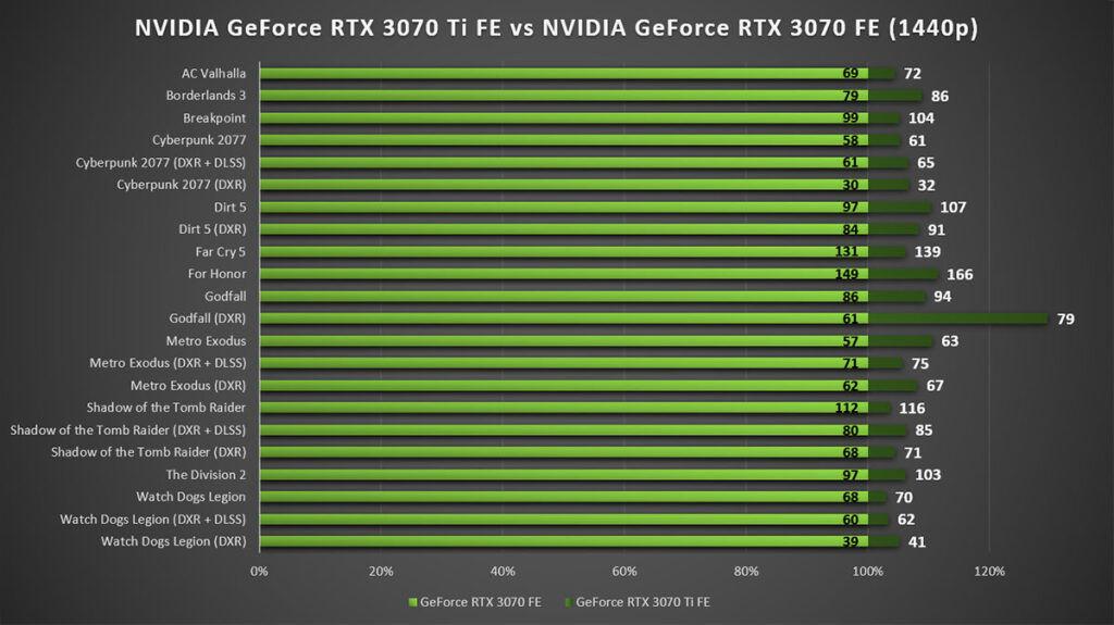 NVIDIA GeForce RTX 3070 Ti Review 1440p Gaming vs RTX 3070 FE