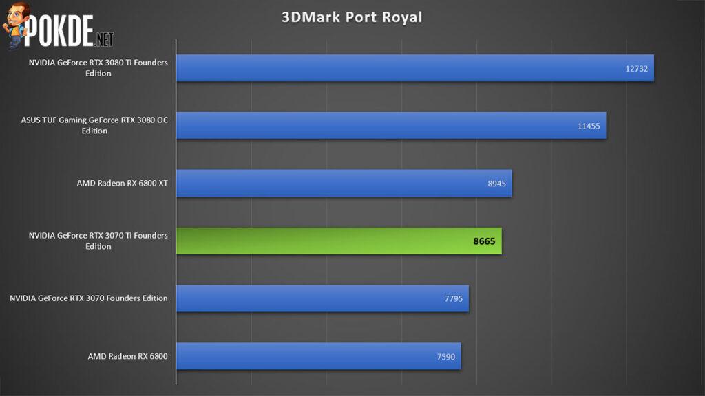 NVIDIA GeForce RTX 3070 Ti Review 3DMark Port Royal