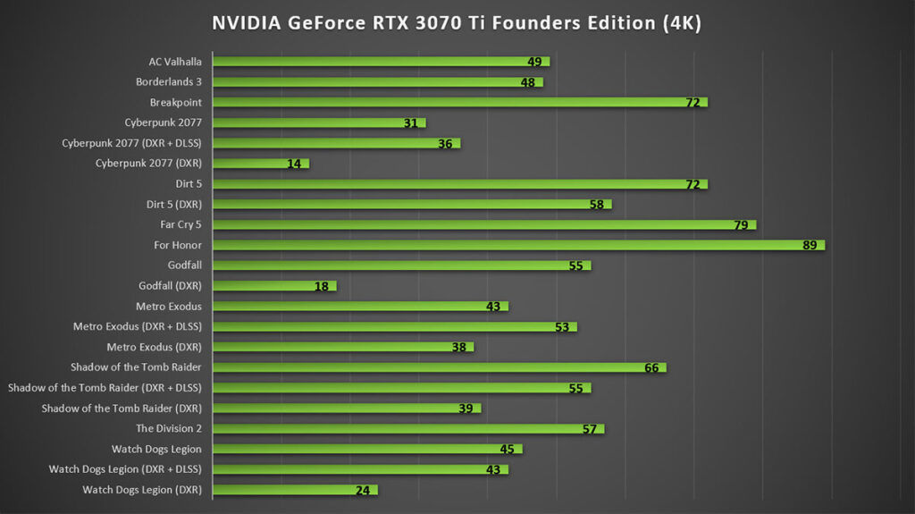 NVIDIA GeForce RTX 3070 Ti Review 4K Gaming