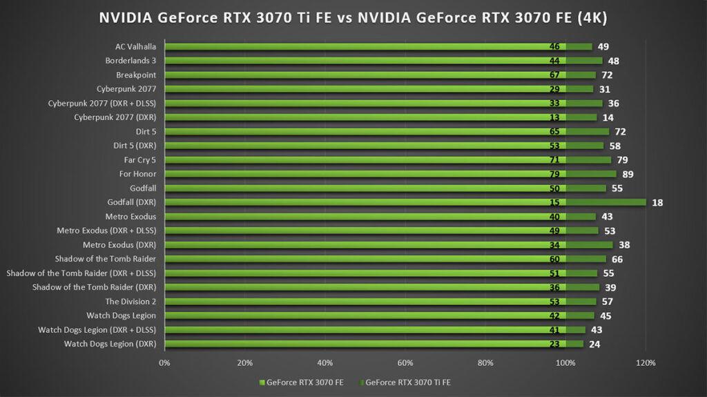 NVIDIA GeForce RTX 3070 Ti Review 4K Gaming vs RTX 3070 FE