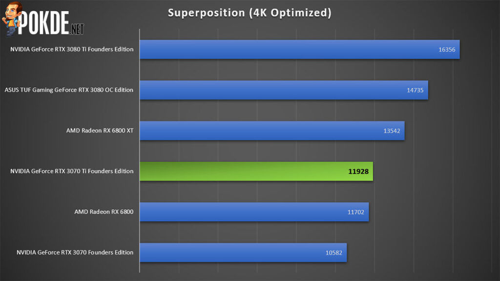 NVIDIA GeForce RTX 3070 Ti Review Superposition