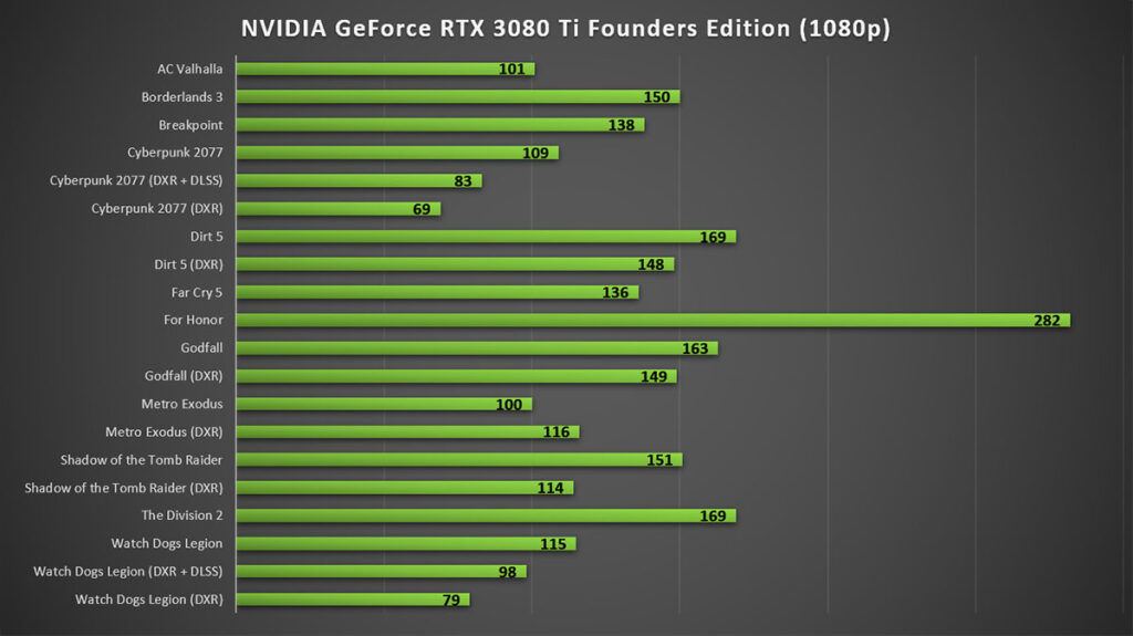 NVIDIA GeForce RTX 3080 Ti Founders Edition 1080p gaming
