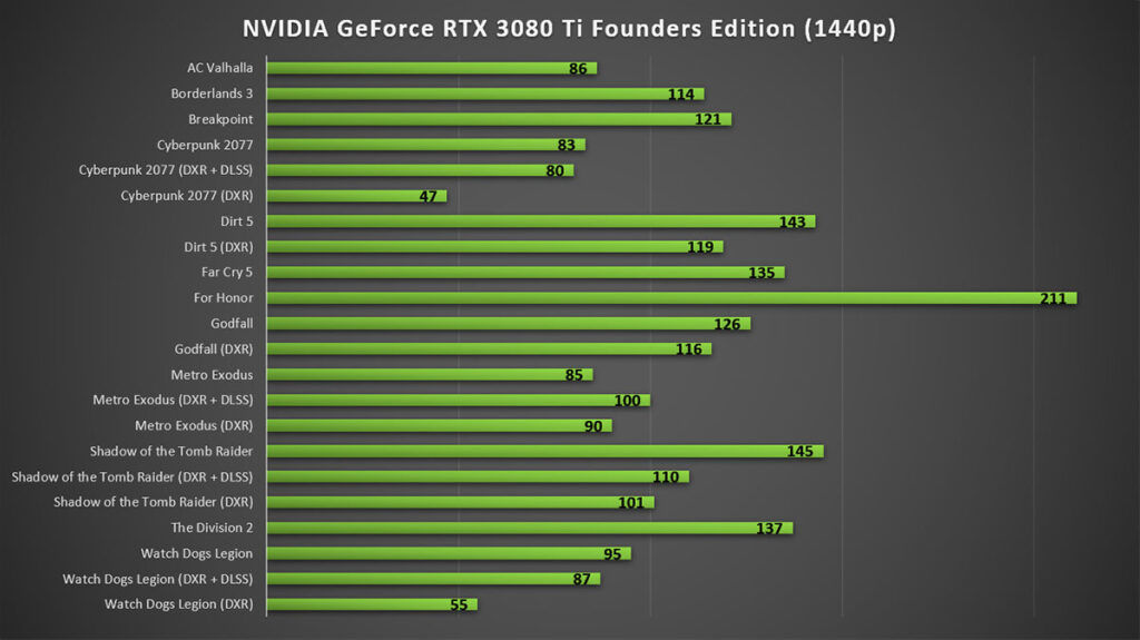 NVIDIA GeForce RTX 3080 Ti Founders Edition 1440p gaming