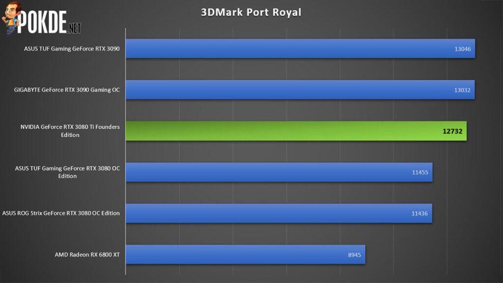 NVIDIA GeForce RTX 3080 Ti Founders Edition 3DMark Port Royal