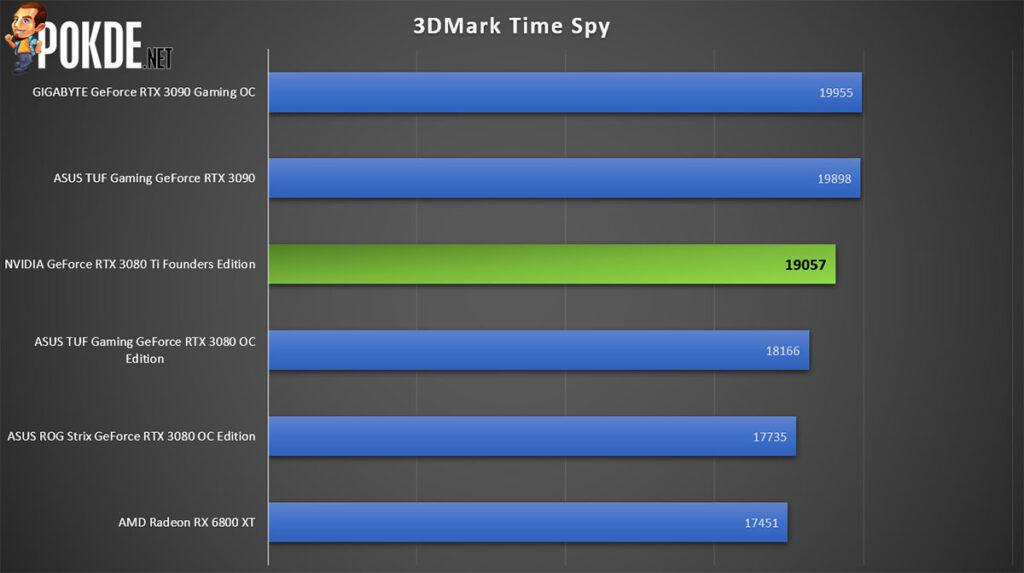 NVIDIA GeForce RTX 3080 Ti Founders Edition 3DMark Time Spy
