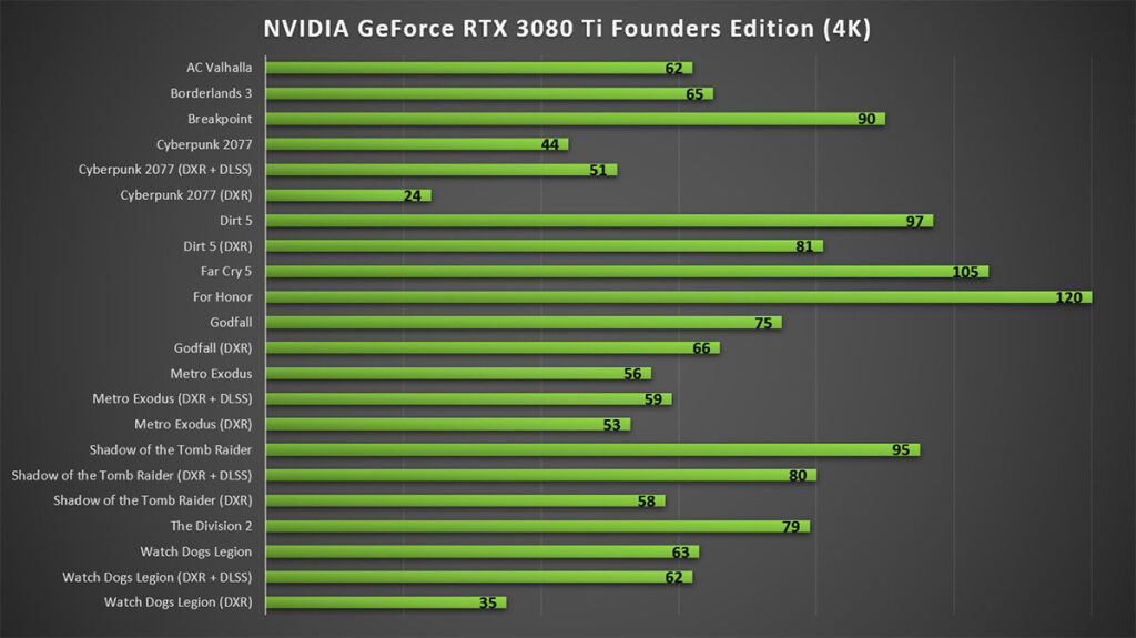 NVIDIA GeForce RTX 3080 Ti Founders Edition 4K Gaming