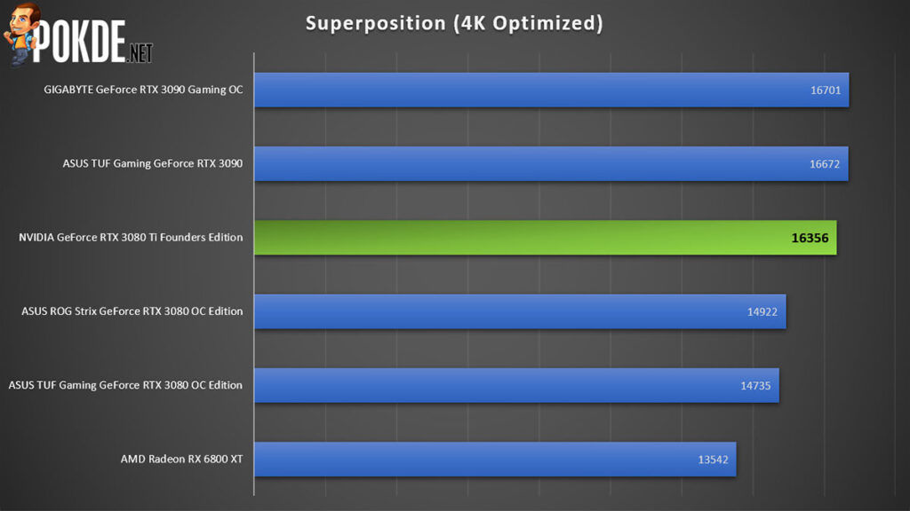 NVIDIA GeForce RTX 3080 Ti Founders Edition Superposition