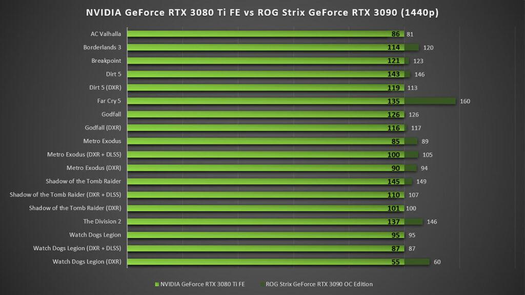 NVIDIA GeForce RTX 3080 Ti Founders Edition vs ROG Strix GeForce RTX 3080 1440p