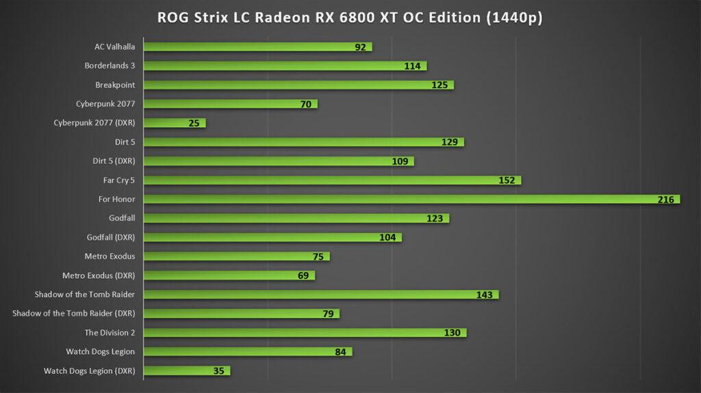 ROG Strix LC Radeon RX 6800 XT OC Edition Review 1440p Gaming