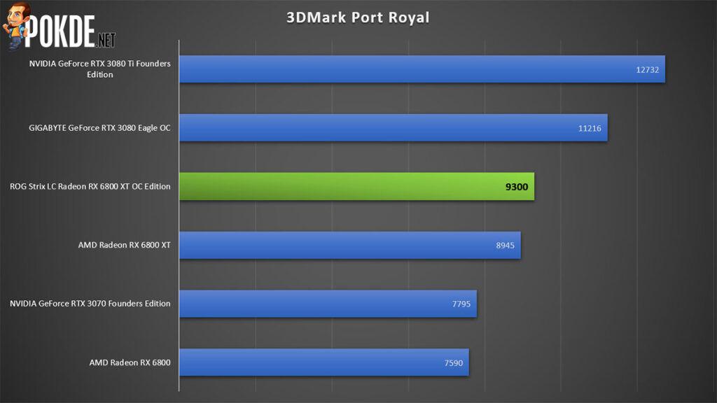 ROG Strix LC Radeon RX 6800 XT OC Edition Review 3DMark Port Royal