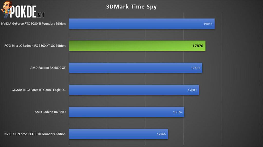 ROG Strix LC Radeon RX 6800 XT OC Edition Review 3DMark Time Spy