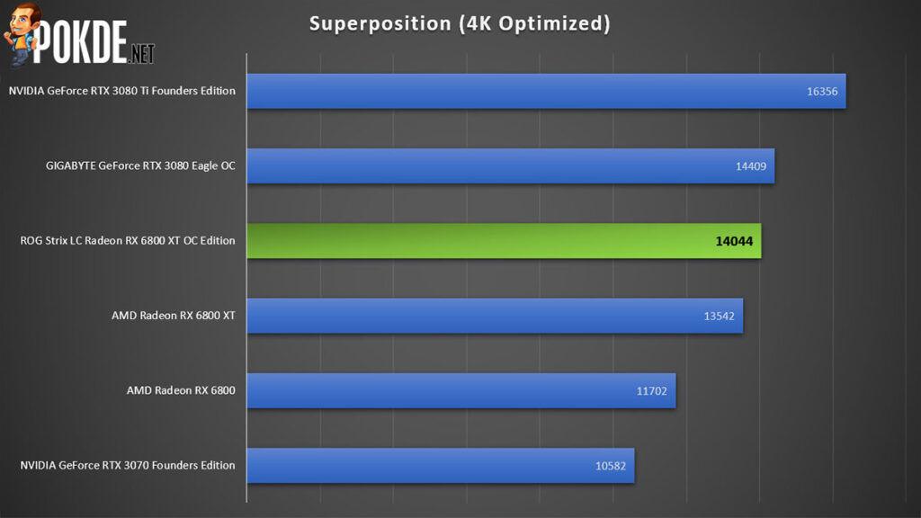ROG Strix LC Radeon RX 6800 XT OC Edition Review Superposition