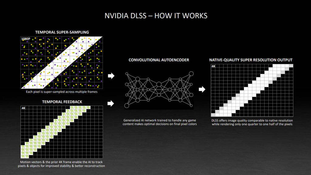 how nvidia dlss works