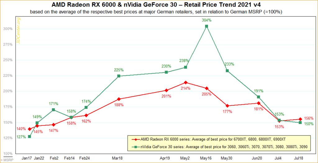 gpu price freefall slow down
