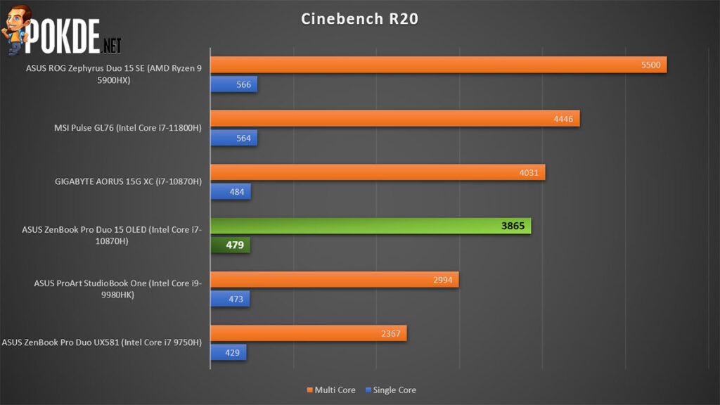 ASUS ZenBook Pro Duo 15 OLED review Cinebench R20