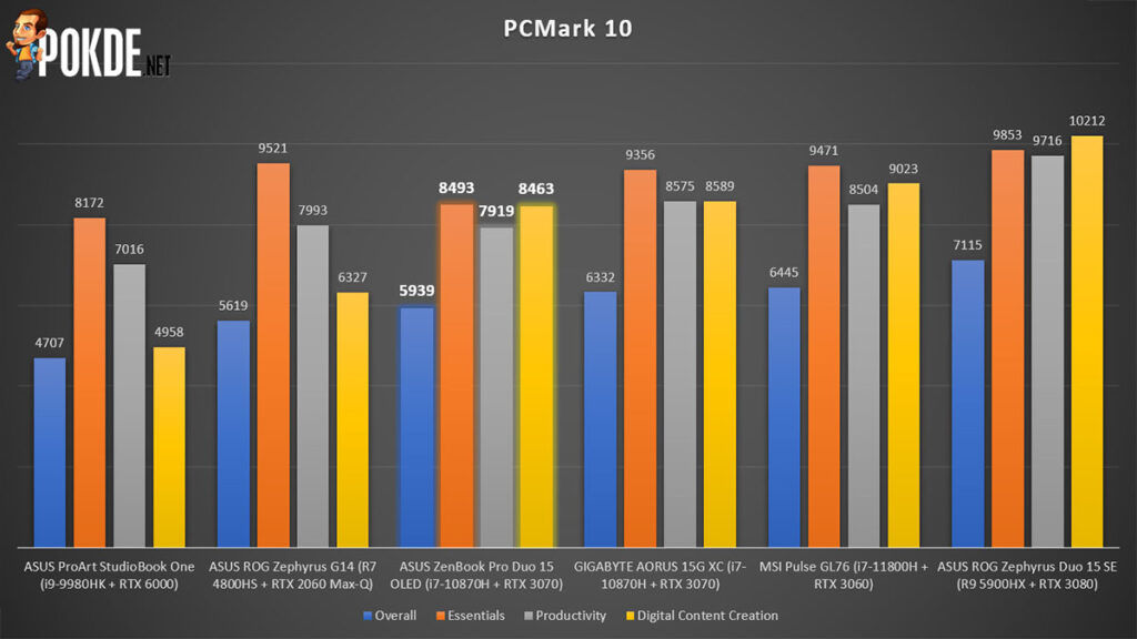 ASUS ZenBook Pro Duo 15 OLED review PCMark 10 performance
