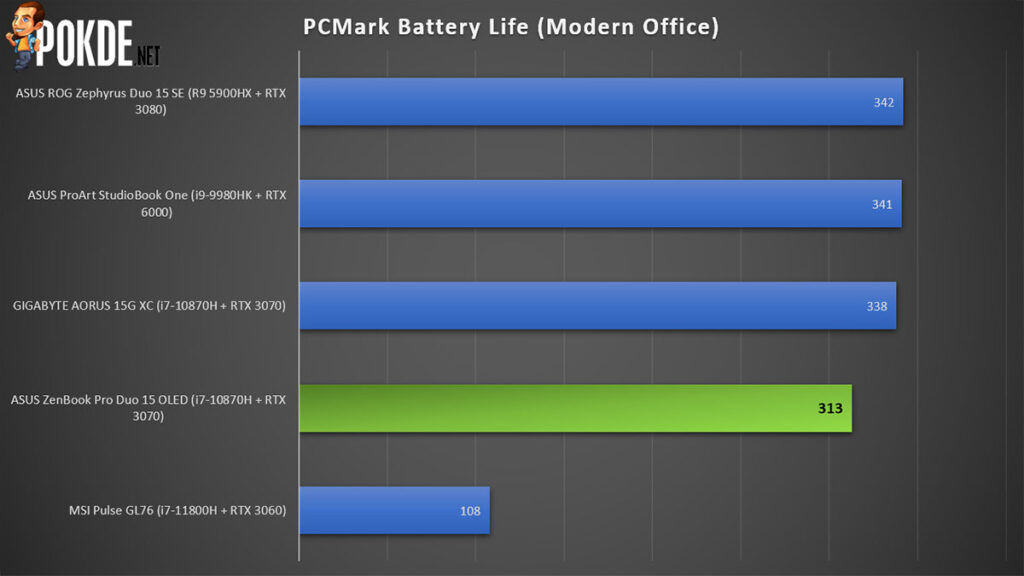 ASUS ZenBook Pro Duo 15 OLED review PCMark battery life