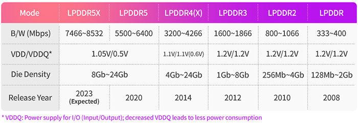 LPDDR5X speed