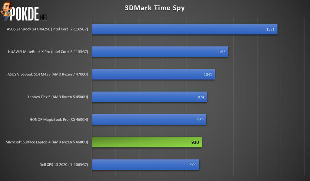 Microsoft Surface Laptop 4 Review 3DMark Time Spy
