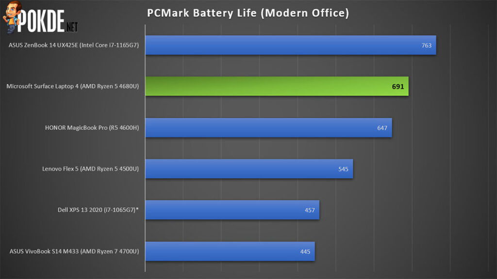 Microsoft Surface Laptop 4 Review PCMark battery life