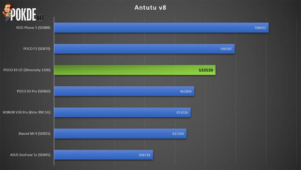 POCO X3 GT Review Antutu v8