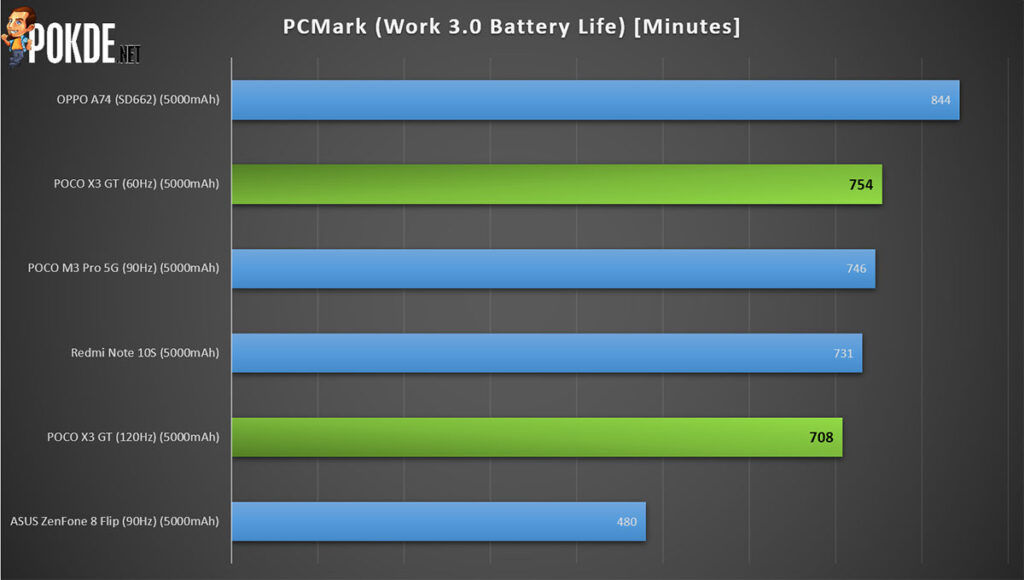 POCO X3 GT Review PCMark battery life