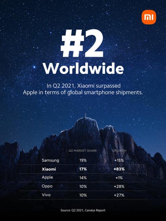 Xiaomi global smartphone market share
