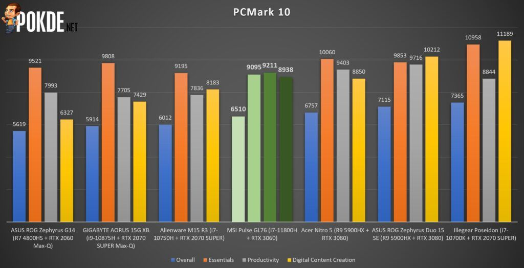MSI Pulse GL76 Review - Cinebench R20