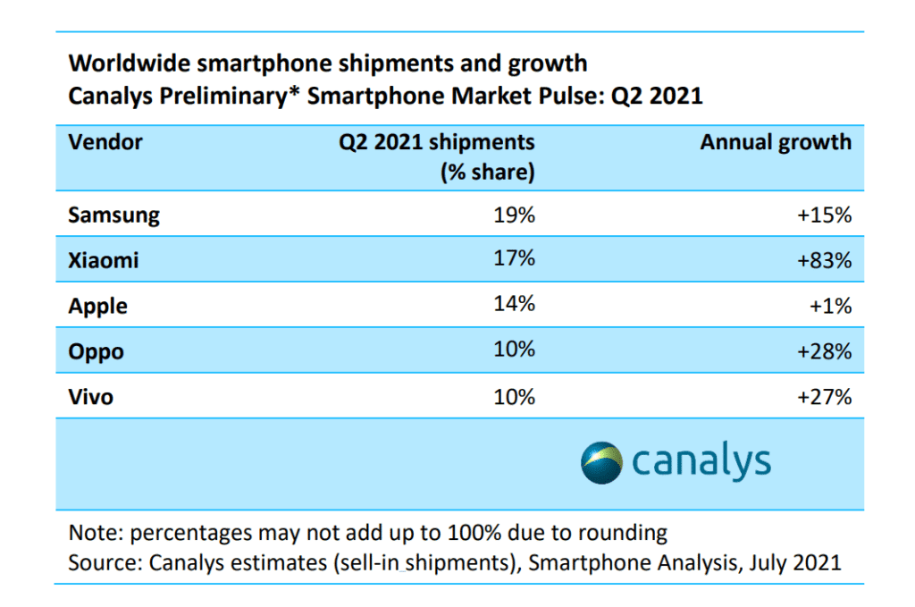 vivo Is Now Among The Top 5 Global Smartphone Brands in Q2 2021 21