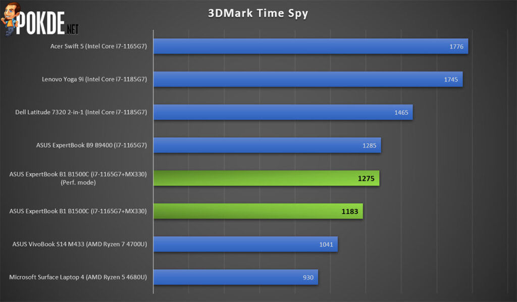 ASUS ExpertBook B1 review 3DMark Time Spy