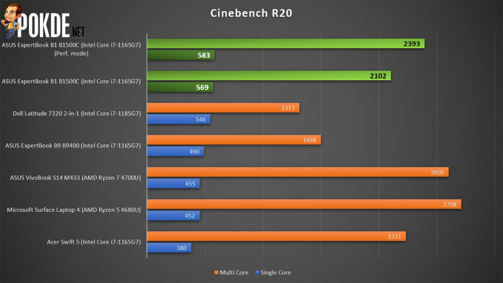 ASUS ExpertBook B1 review Cinebench R20
