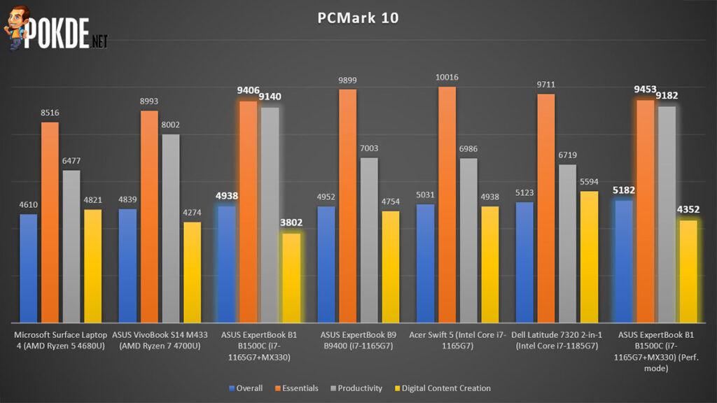 ASUS ExpertBook B1 review PCMark 10