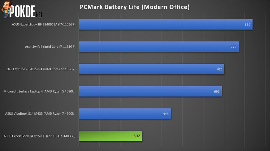 ASUS ExpertBook B1 review PCMark battery life