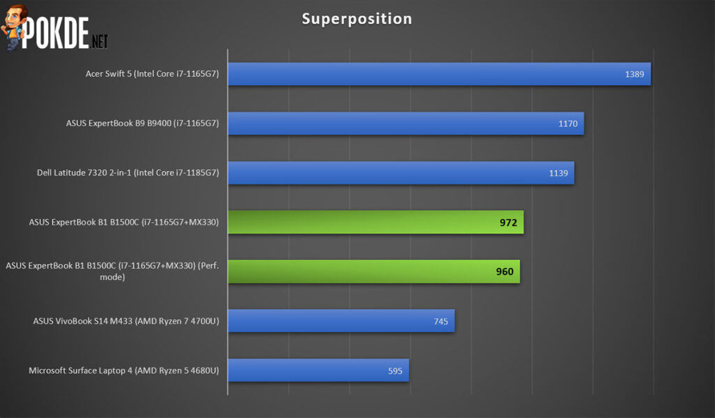 ASUS ExpertBook B1 review Superposition