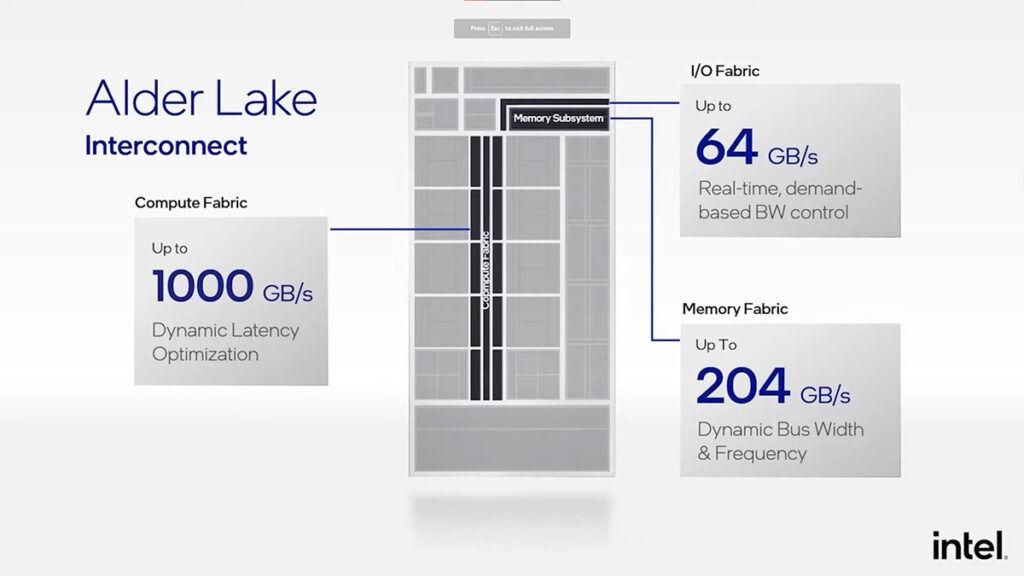 Intel 12th Gen Intel Alder Lake Fabric