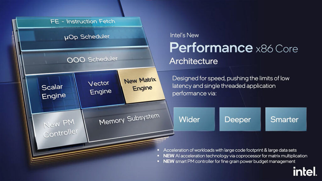 Intel Performance core 12th Gen Intel Alder Lake