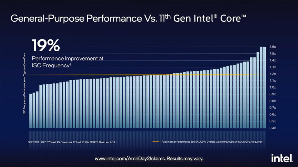 Intel Performance core 12th Gen Intel Alder Lake performance