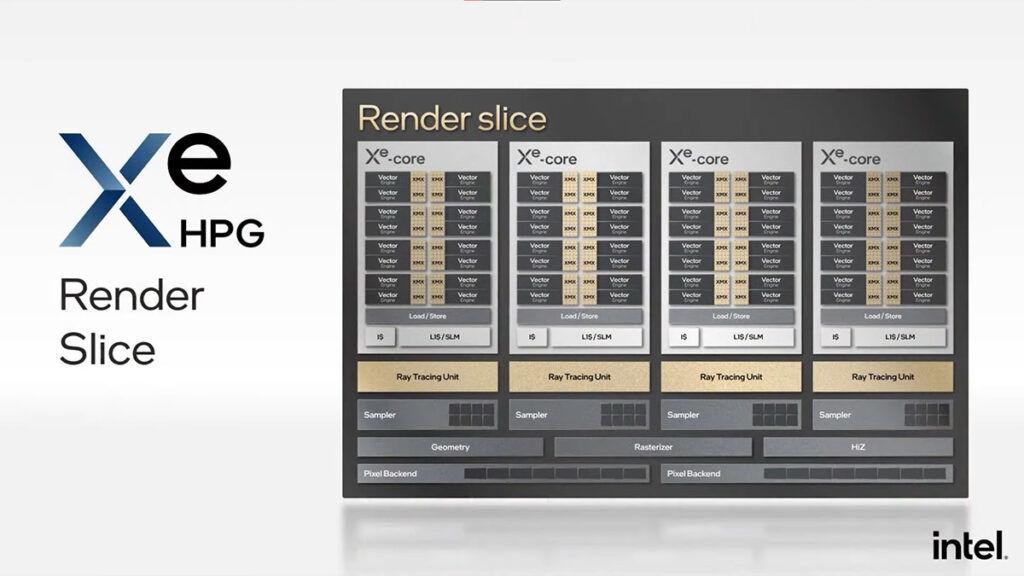 Intel Xe HPG Intel Arc Alchemist render slice
