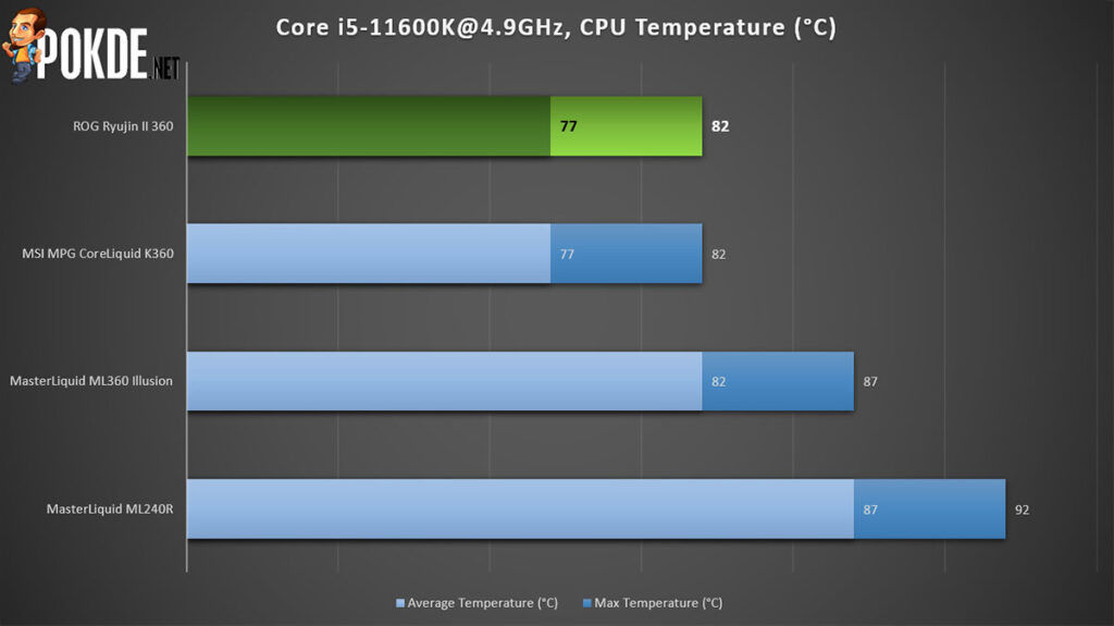 ROG Ryujin II 360 review CPU temperature performance