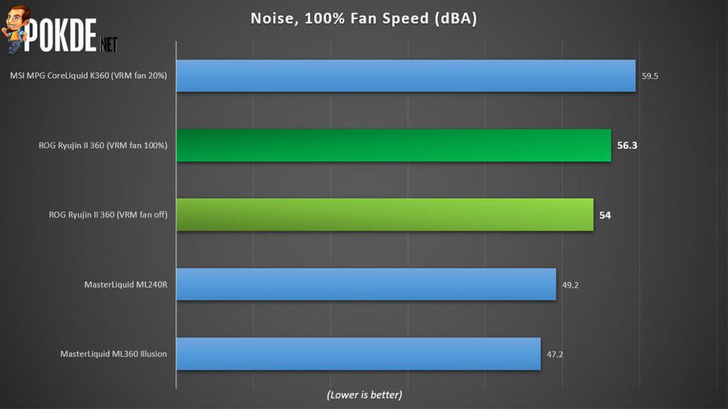 ROG Ryujin II 360 review noise