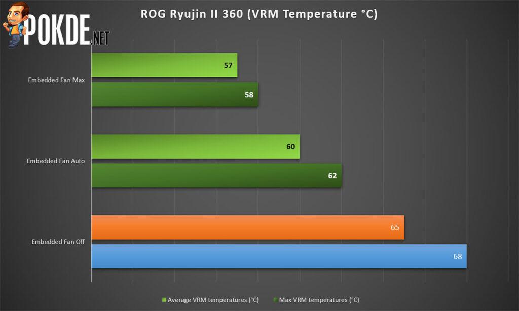 ROG Ryujin II 360 review vrm temperature