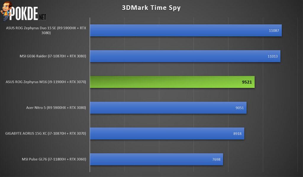 ROG Zephyrus M16 review 3DMark Time Spy