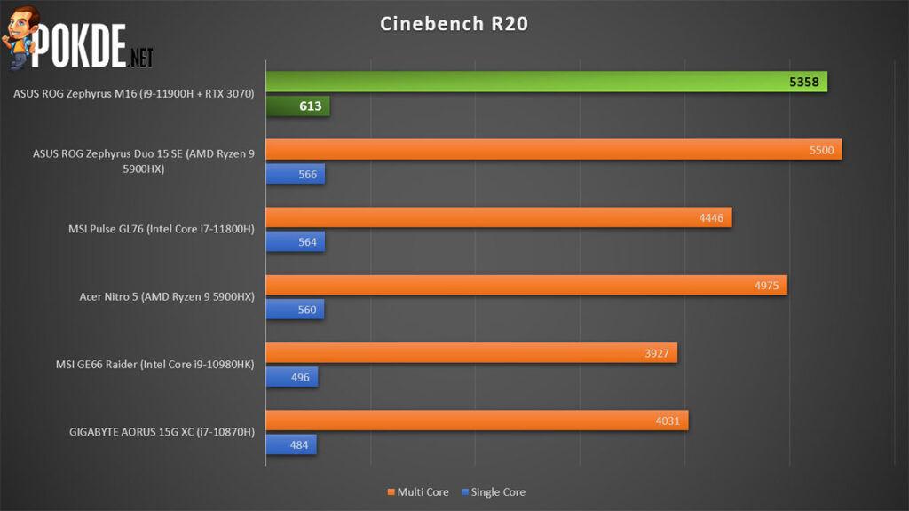 ROG Zephyrus M16 review Cinebench R20