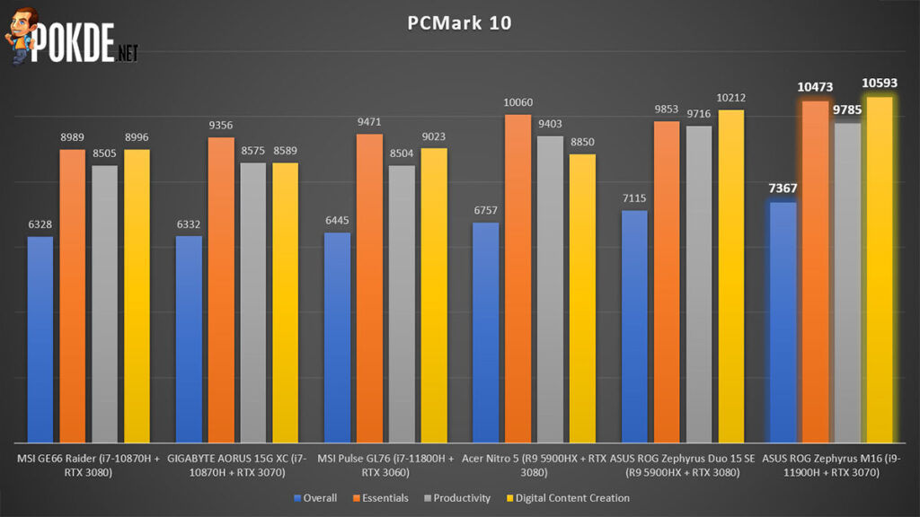 ROG Zephyrus M16 review PCMark 10