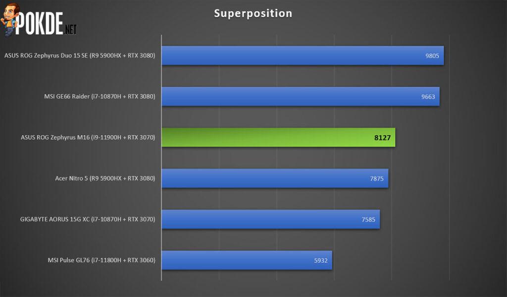 ROG Zephyrus M16 review Superposition