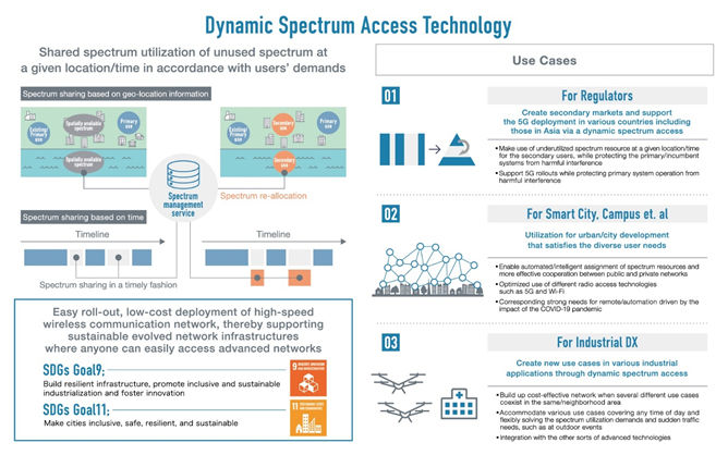 Sony And Mitsui Announces Successful Operation Of 5G Enabling Dynamic Spectrum 22