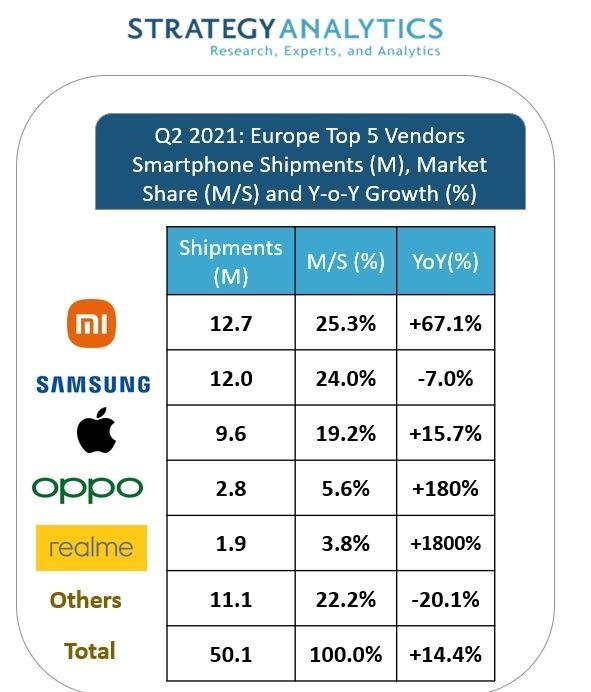 Xiaomi market share Strategy Analytics