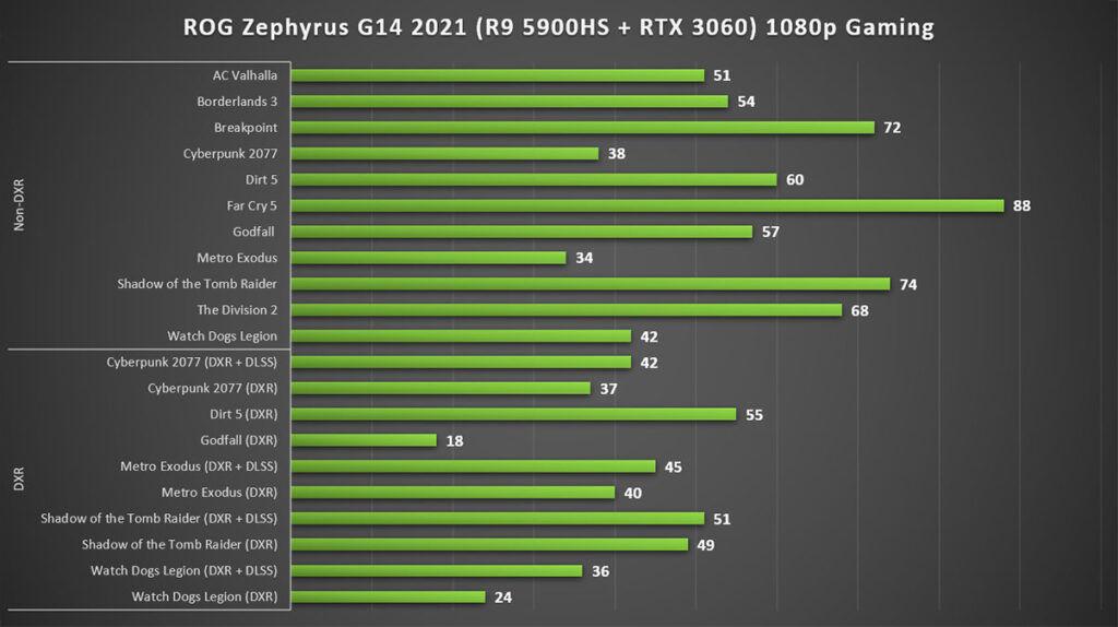 ASUS ROG Zephyrus G14 2021 Review 1080p gaming