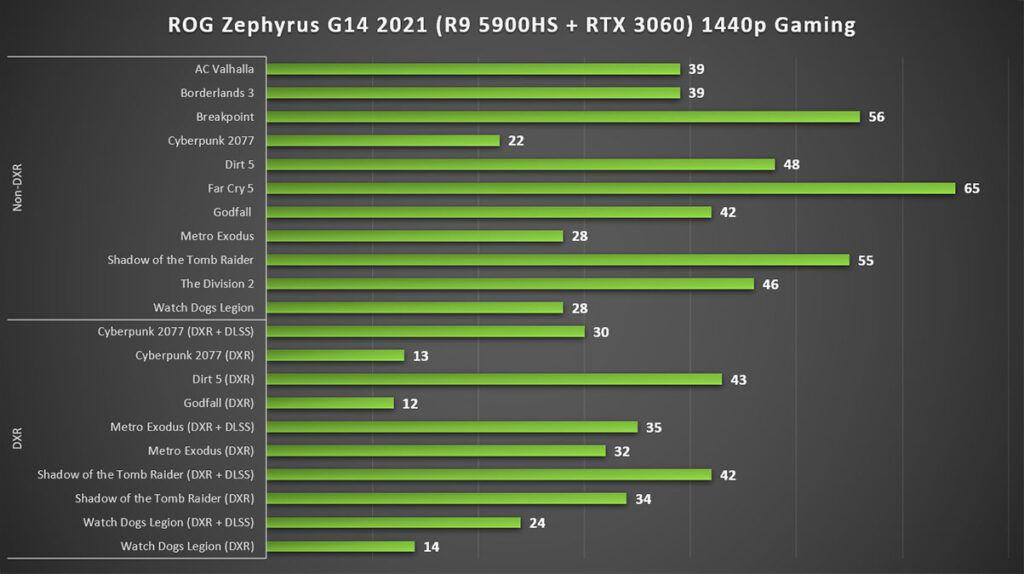 ASUS ROG Zephyrus G14 2021 Review 1440p gaming