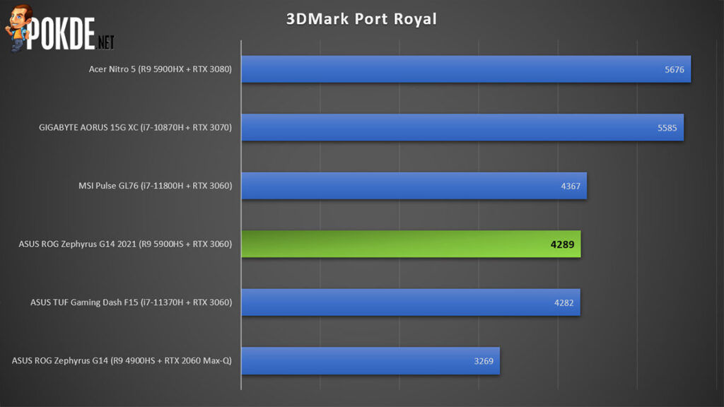 ASUS ROG Zephyrus G14 2021 Review 3DMark Port Royal